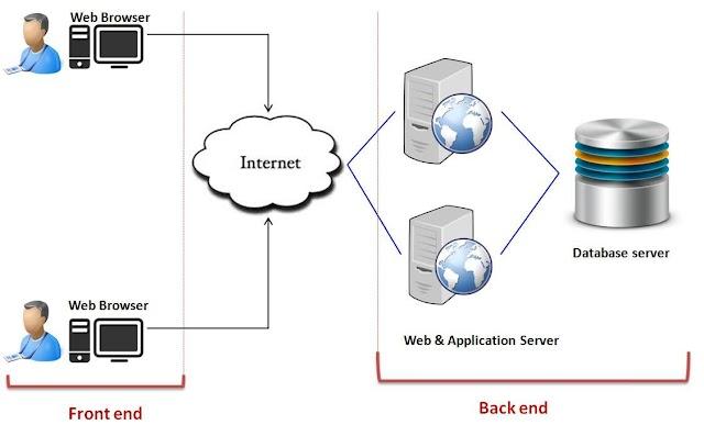 Azure Function kiến trúc Serverless