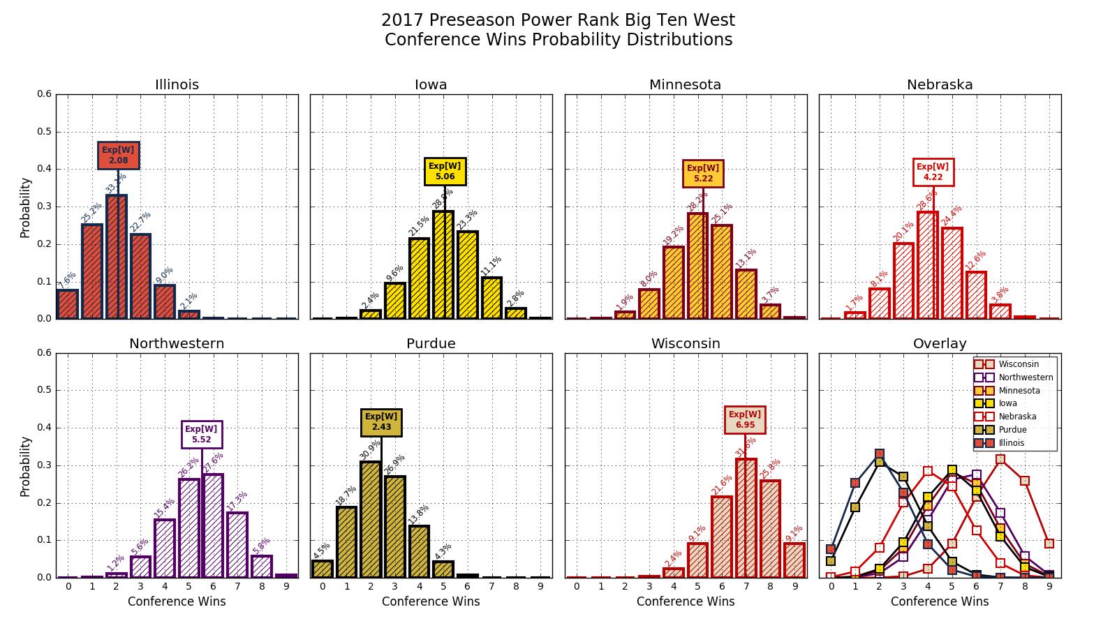 2017w00_PR_B1_GW_conf_wins_pdfs.png