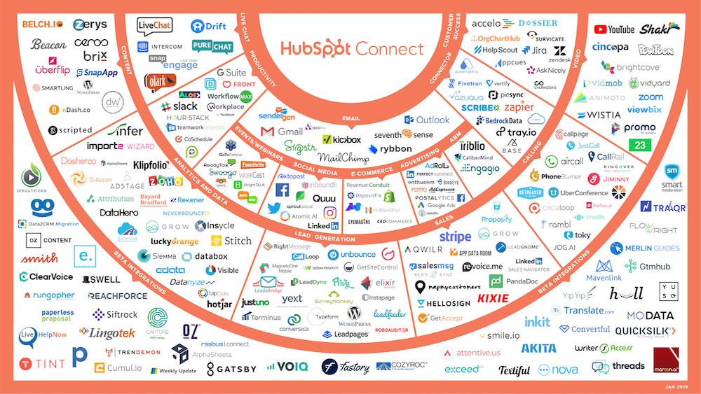 intégrations Hubspot