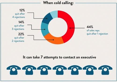 b2b cold calling tips