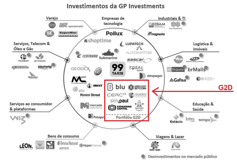 Empresas GP Investimentos e G2D Investimentos.