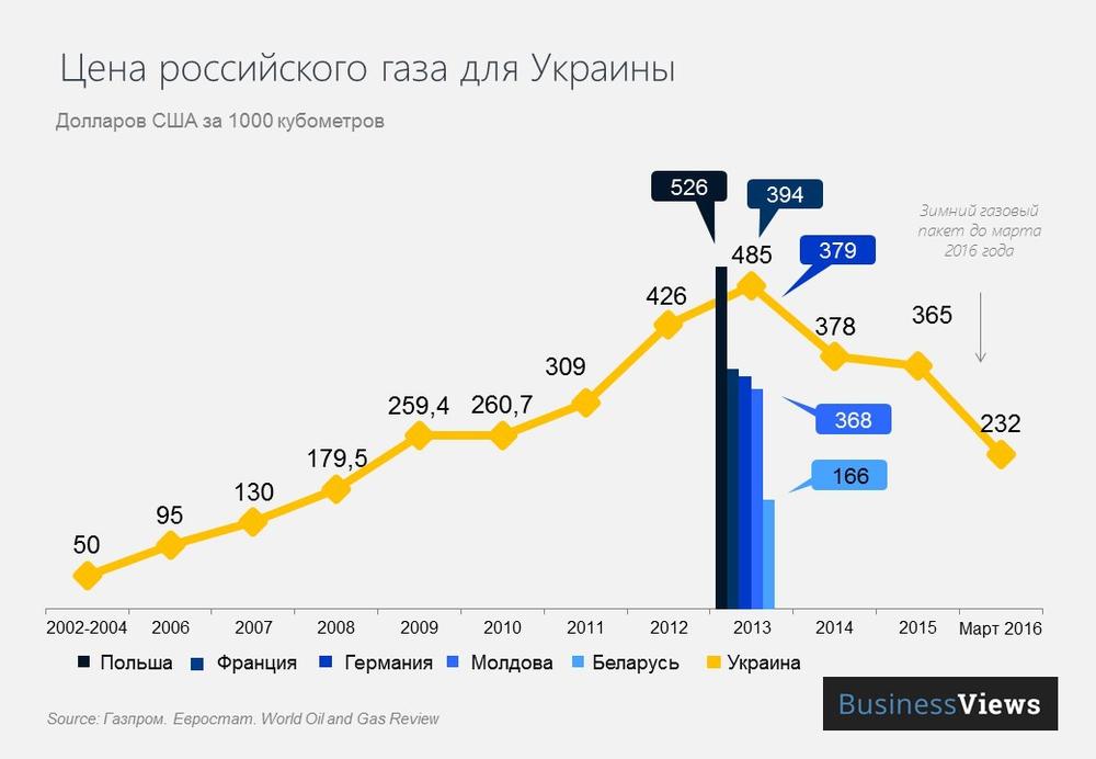 цена российского газа для Украины