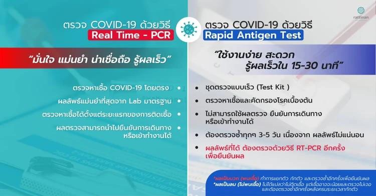 วิธีตรวจโควิดด้วยตัวเอง วิธีตรวจโควิดด้วย Rapid Test ตรวจ COVID-19 02