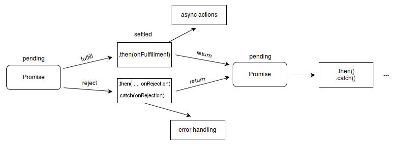 JavaScript. ¿Qué es una Promise?