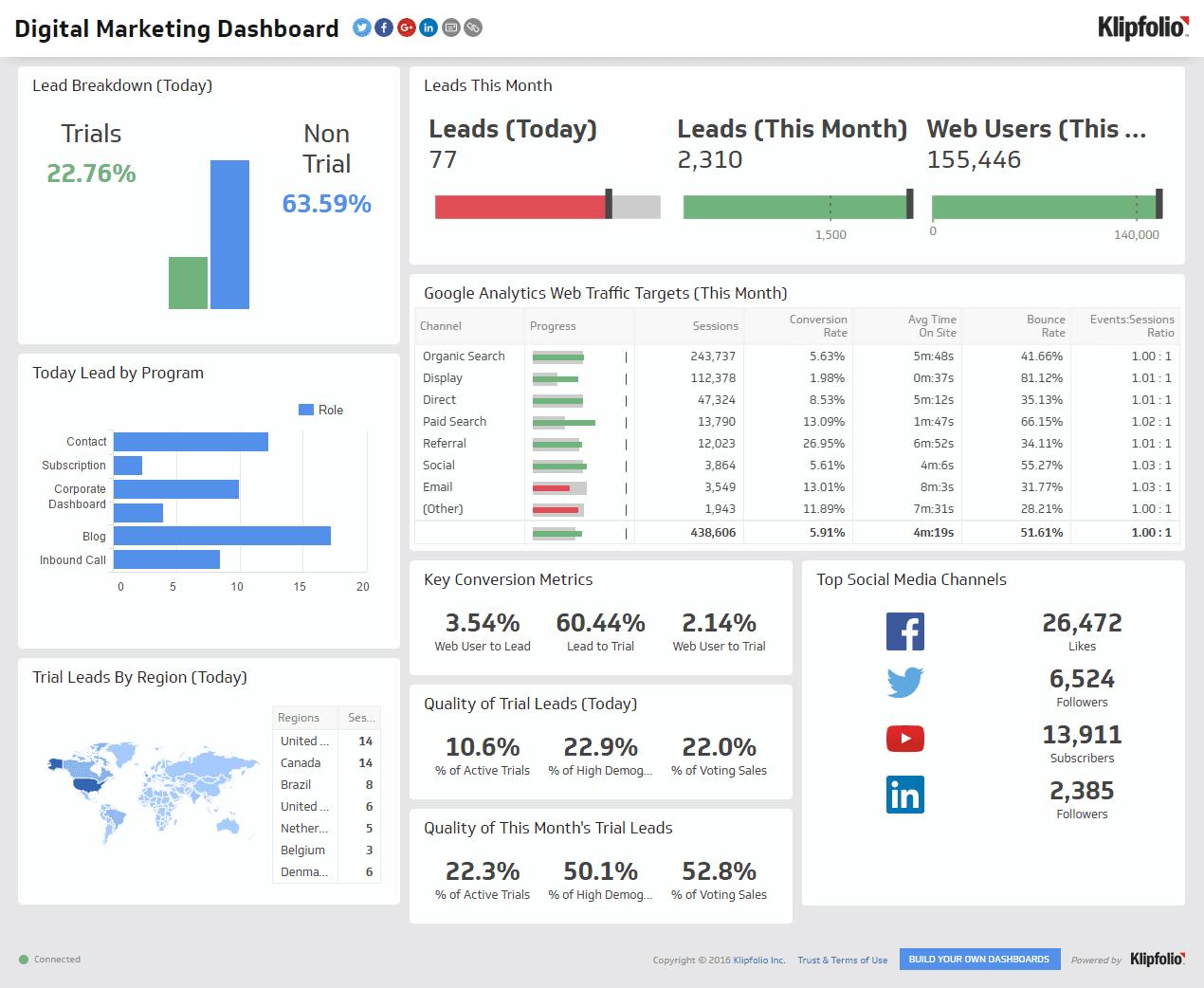 Digital Marketing Dashboard Screenshot