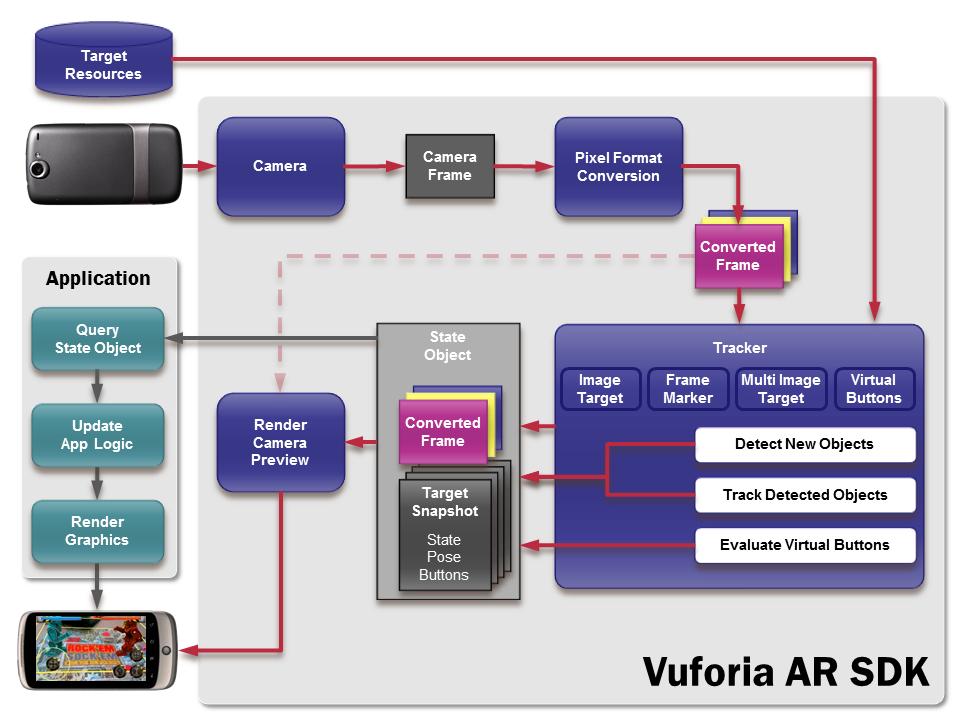 https://windows-cdn.softpedia.com/screenshots/Vuforia-SDK_1.png