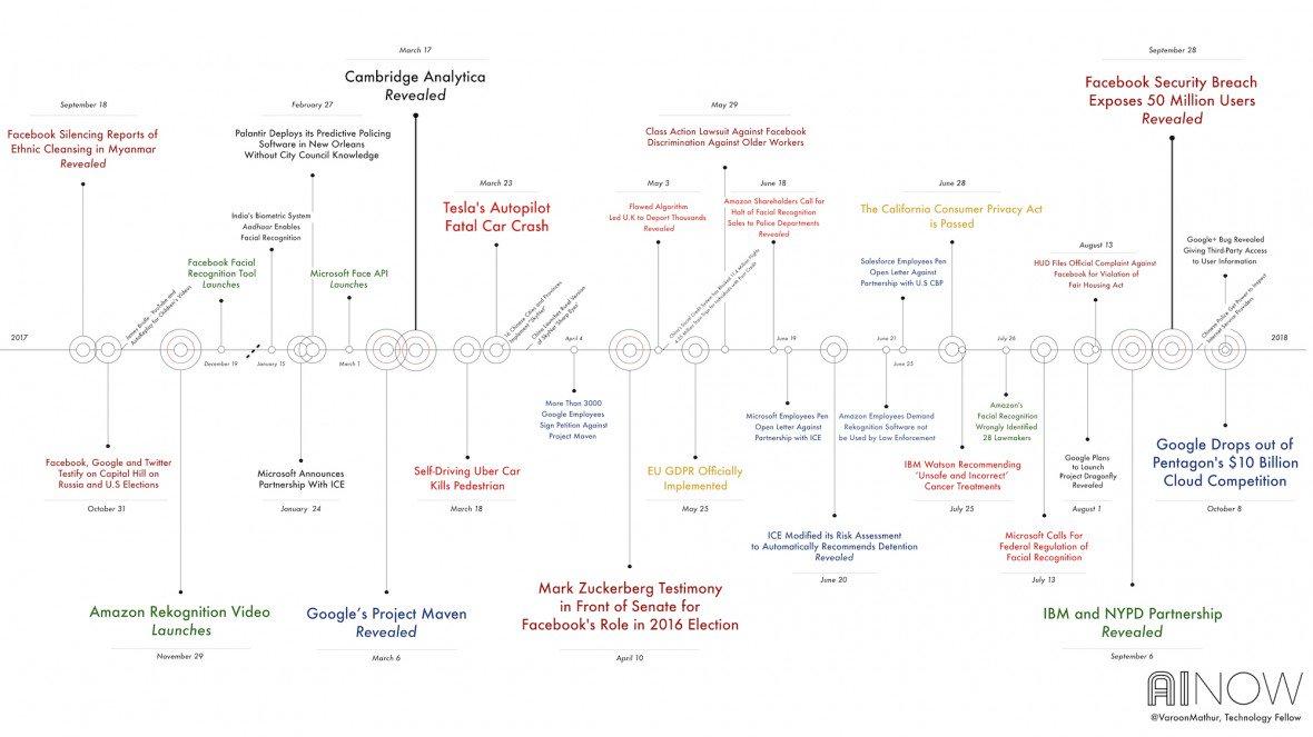 Chart of negative impacts of AI
