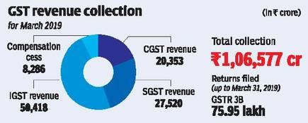 Image result for GST revenue hits a record high in March