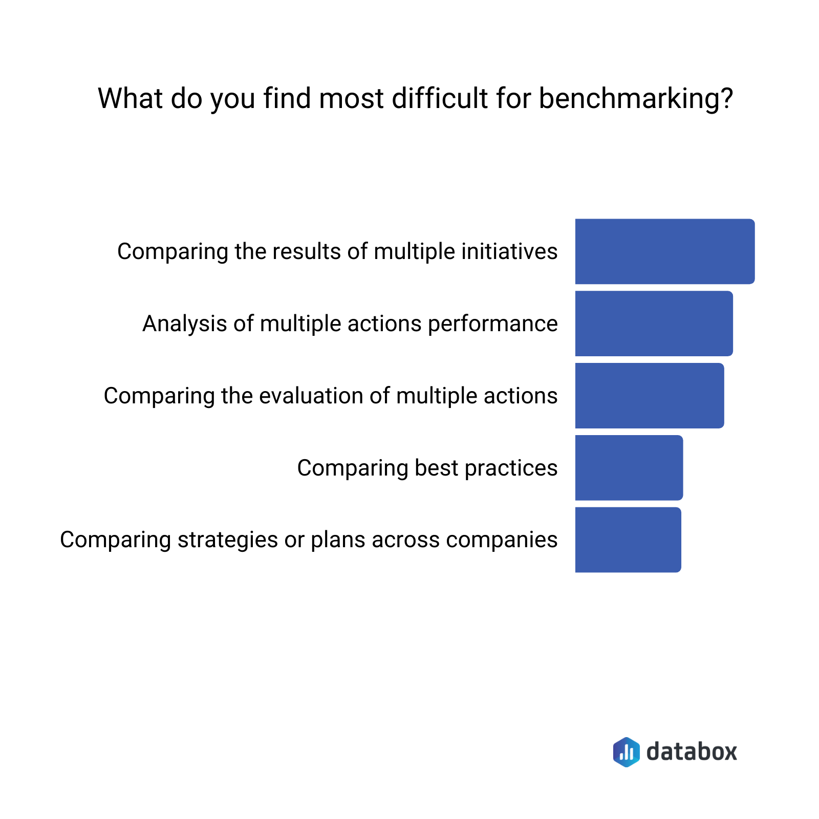 what do you find most difficult for benchmarking