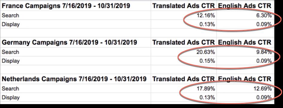 Tỷ lệ CTR có dịch Google Ads cao hơn so với Google Ads chưa được dịch