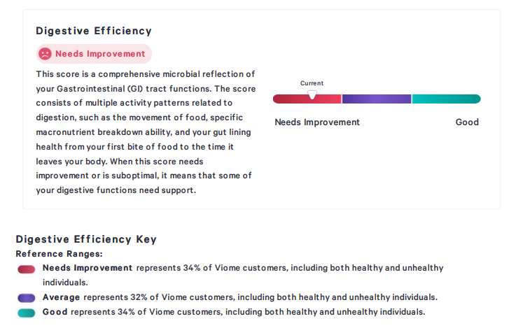 """A small example provided on Viome's website of one type of assessment Viome can provide related to """"Digestive Efficiency"""""""