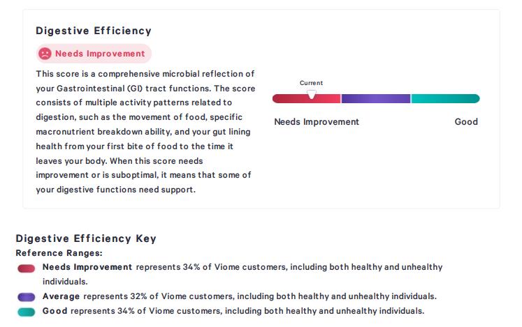 Un petit exemple fourni sur le site Web de Viome d'un type d'évaluation que Viome peut fournir concernant «l'efficacité digestive»