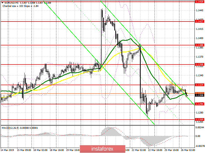 EUR/USD: plan for the European session on March 26. The pressure on the euro could return