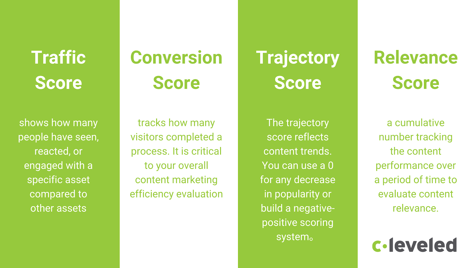 four-components-of-seo-content-score