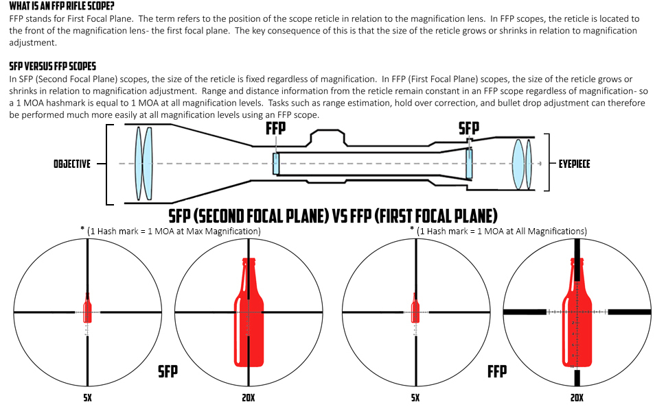 ffp vs sfp diagram
