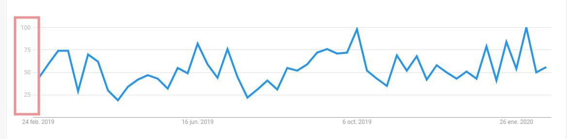 Intervalos de valor de Google Trends para términos de búsqueda