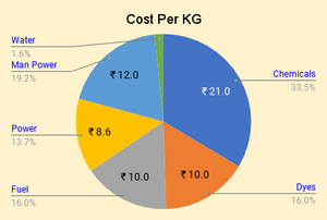 Dyes & Chemicals cost per kg (Textile ERP)
