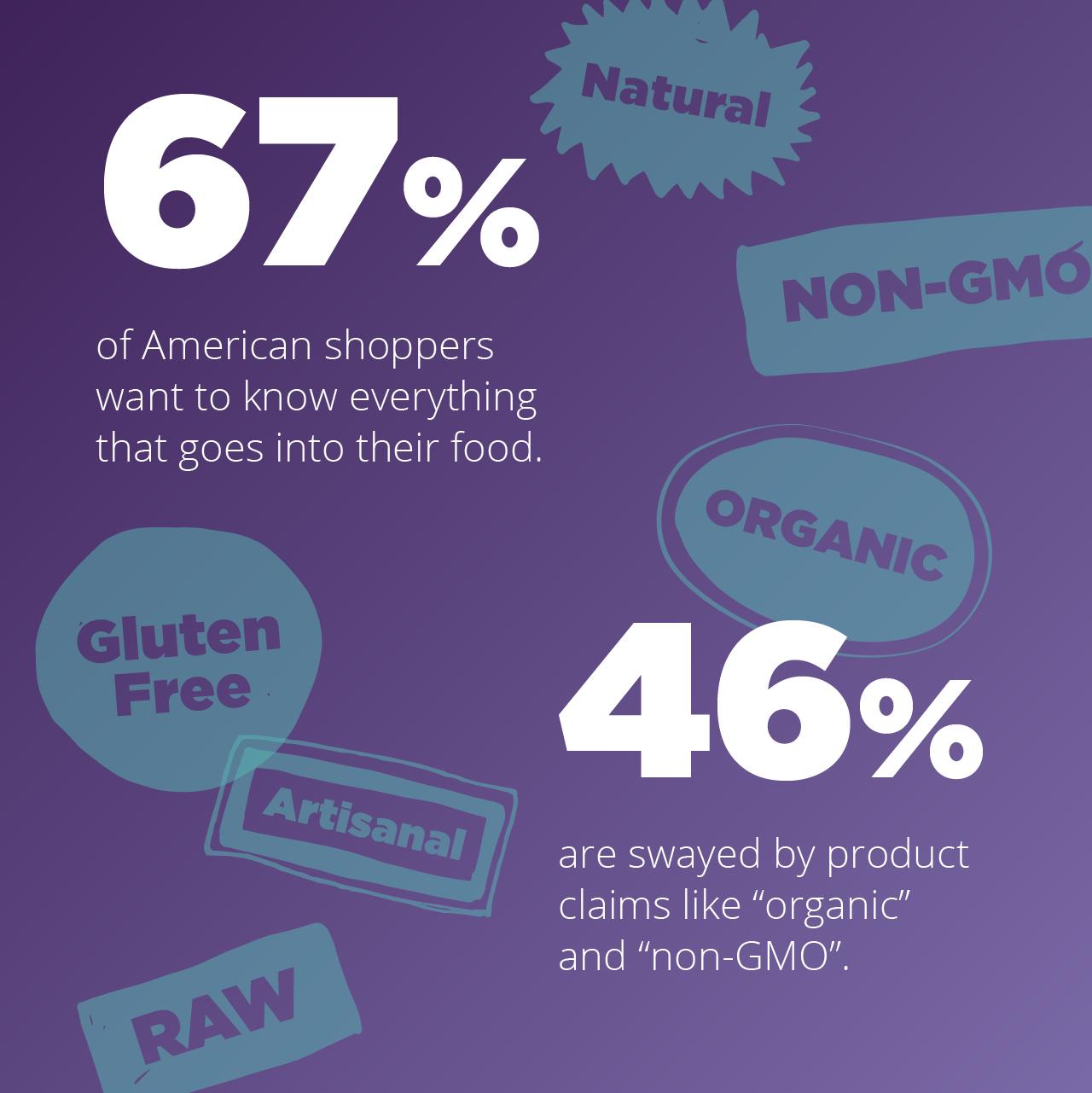 American Shopper Statistics