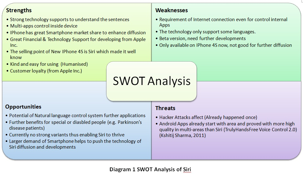 swot analysis iphone Because the high level price lose many user to change iphone, news readerships will lose many user in the iphone news apps.