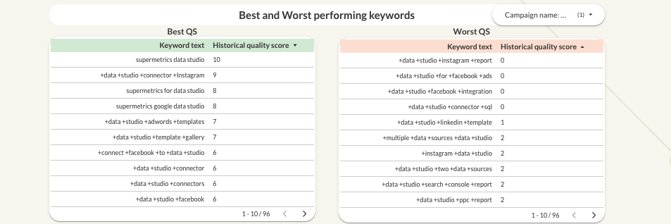 Google Ads Quality Score Data Studio dashboard keyword performance tables