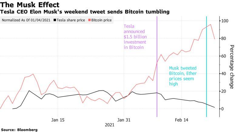 Elon Musk's Bitcoin Tweet Hurts Tesla's Own Bet in Currency. Source: Bloomberg.com