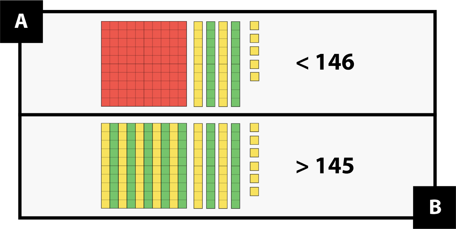 A. shows 1 mat, 4 ten strips, and 5 units (in base ten pieces) is less than 146. B. shows 14 ten-strips and 6 units (in base ten pieces) is greater than 145.