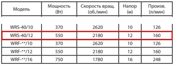 Технические характеристики циркуляционного насоса Jemix WRF - 40/12