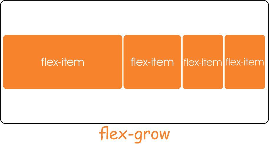 CSS flexbos flex-grow property