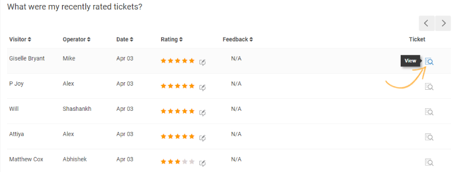 Rating Report allows you access to all the rated tickets.