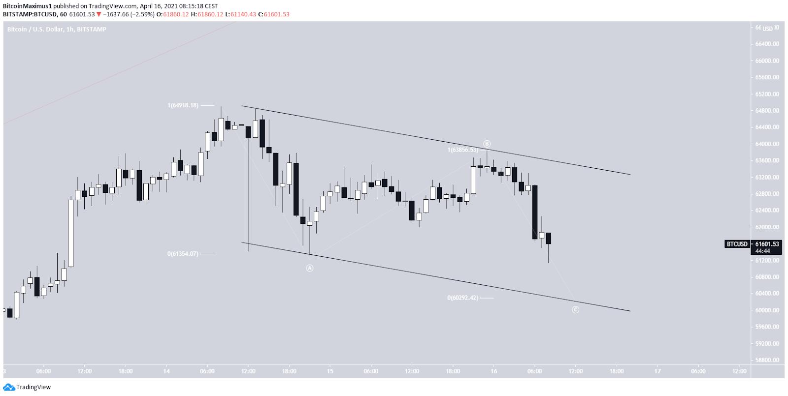 Bitcoin Kurs 1-Stunden-Chart By TradingView