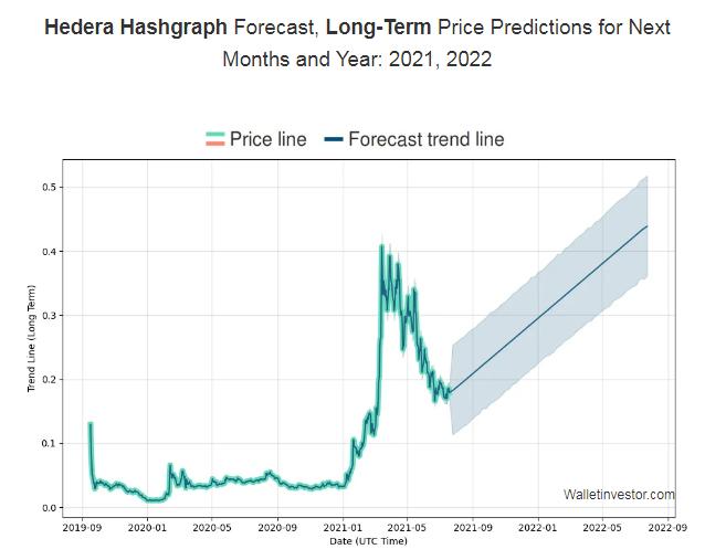 HBAR price prediction 2021-2022 7