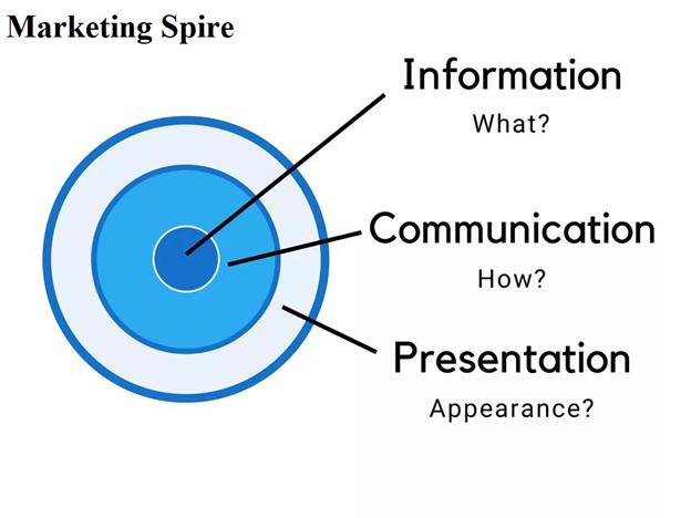 Amazon Marketing - Marketingspire