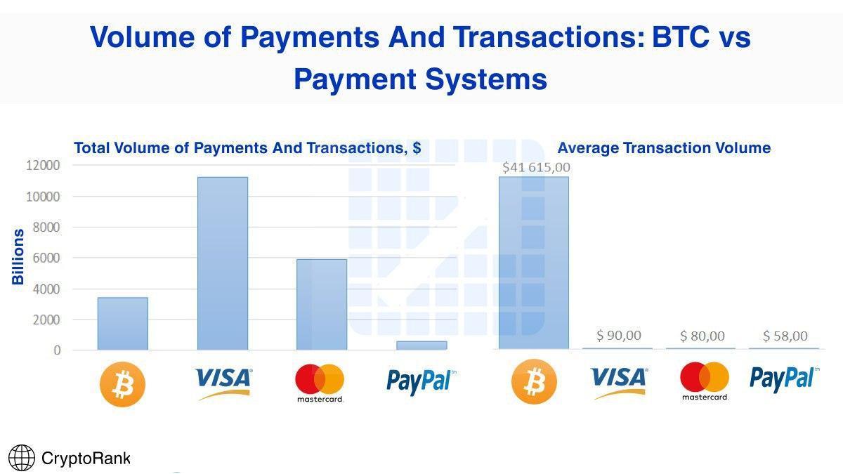 Comparativa de Bitcoin con principales medios de pago en internet: Visa, Mastercard, Paypal, etc...