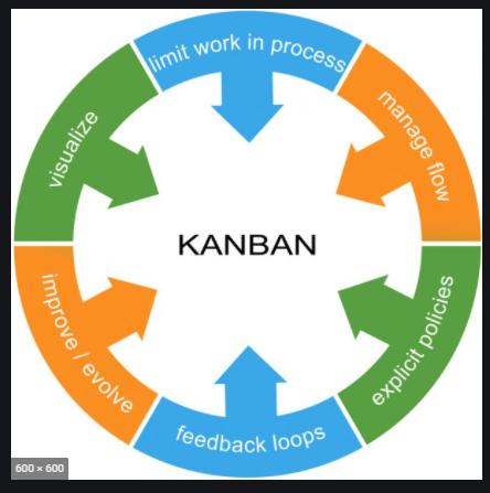Kanban practices