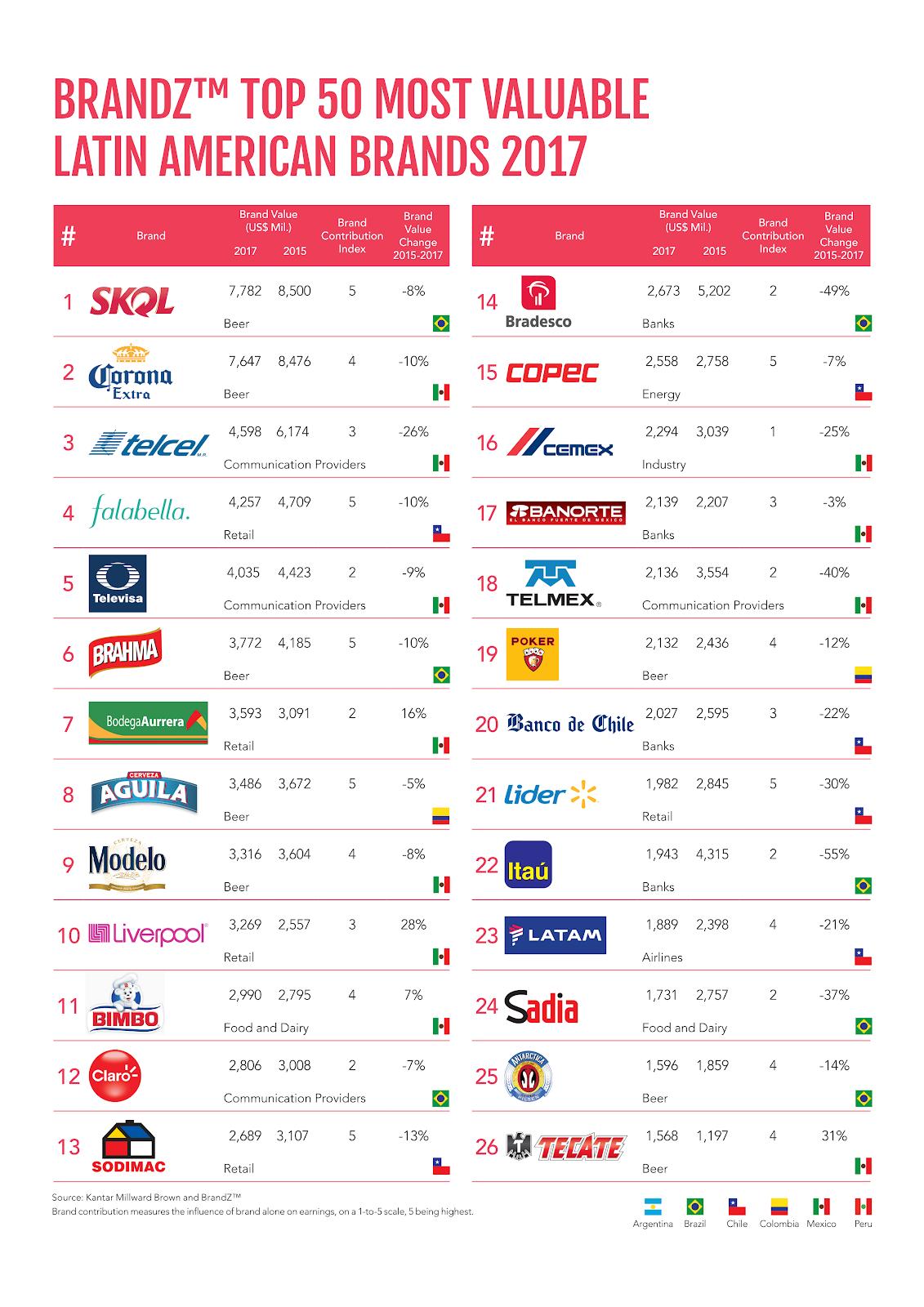 brandZ   LATAM 2017   BRANDZ™ TOP 50 MOST VALUABLE LATIN AMERICAN BRANDS