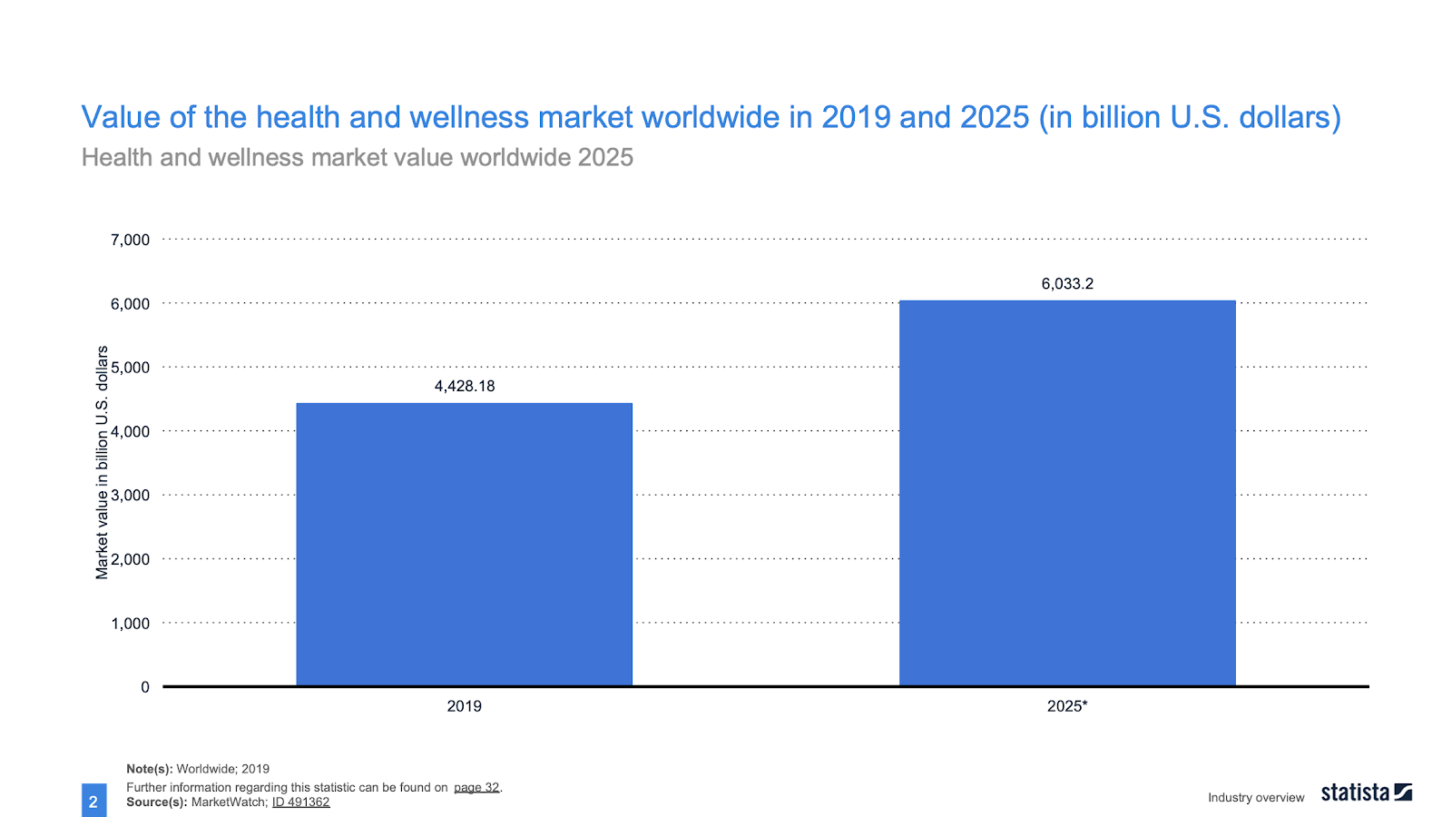 Graph depicting value of the health and wellness market worldwide in 2019 and 2025 in billion US dollars