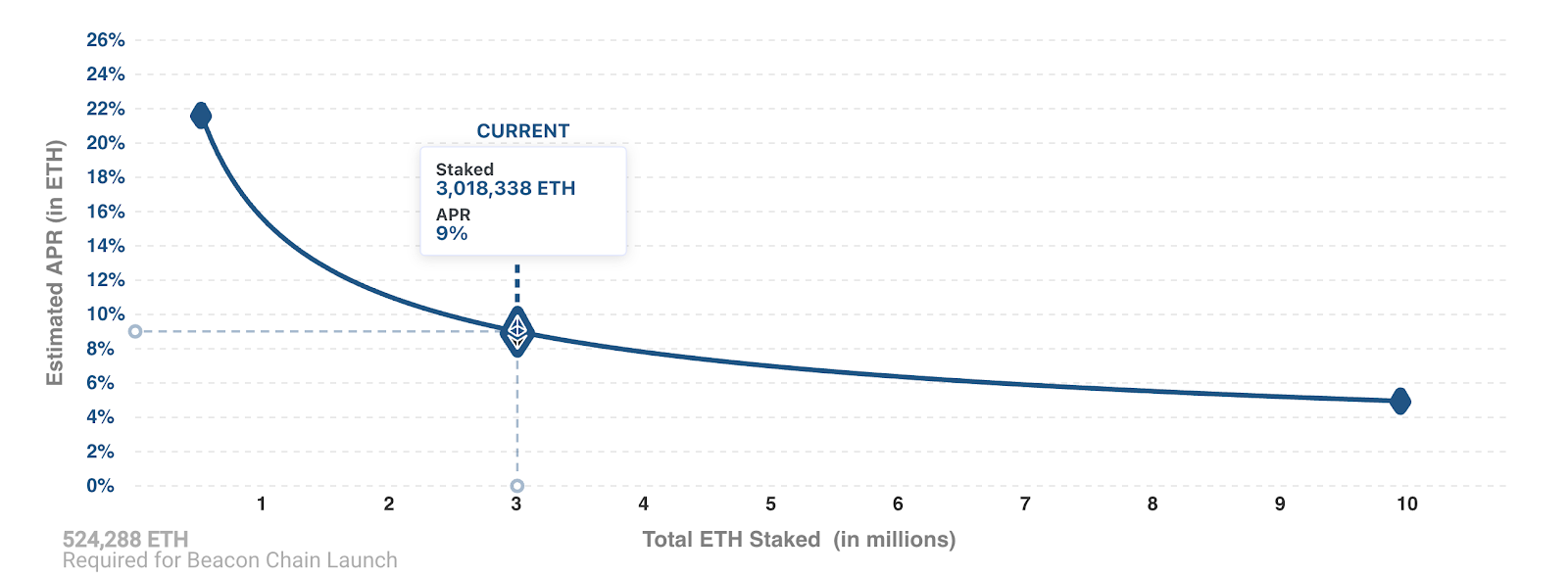 eth2 estimated staking rewards