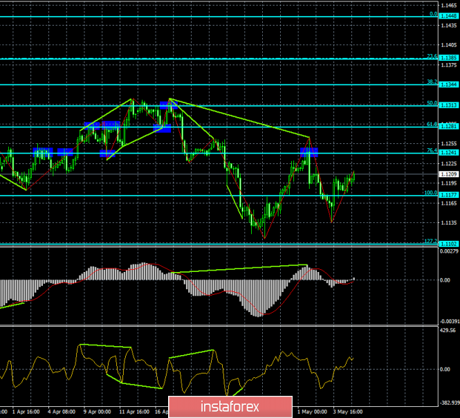 Analysis of EUR/USD divergence on May 7. The euro is slowly moving up again