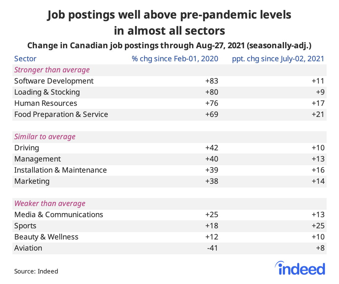"""Table titled """"Job postings are well above pre-pandemic levels in almost all sectors."""""""