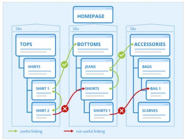 Xây dựng liên kết nội bộ là một kỹ thuật SEO giúp cải thiện số liệu thống kê về mức độ tương tác của người dùng