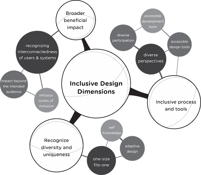 The dimensions of inclusive design - inclusive process and tools, recognizing diversity and uniqueness and broader beneficial impact  and how you can utilize these.impact.