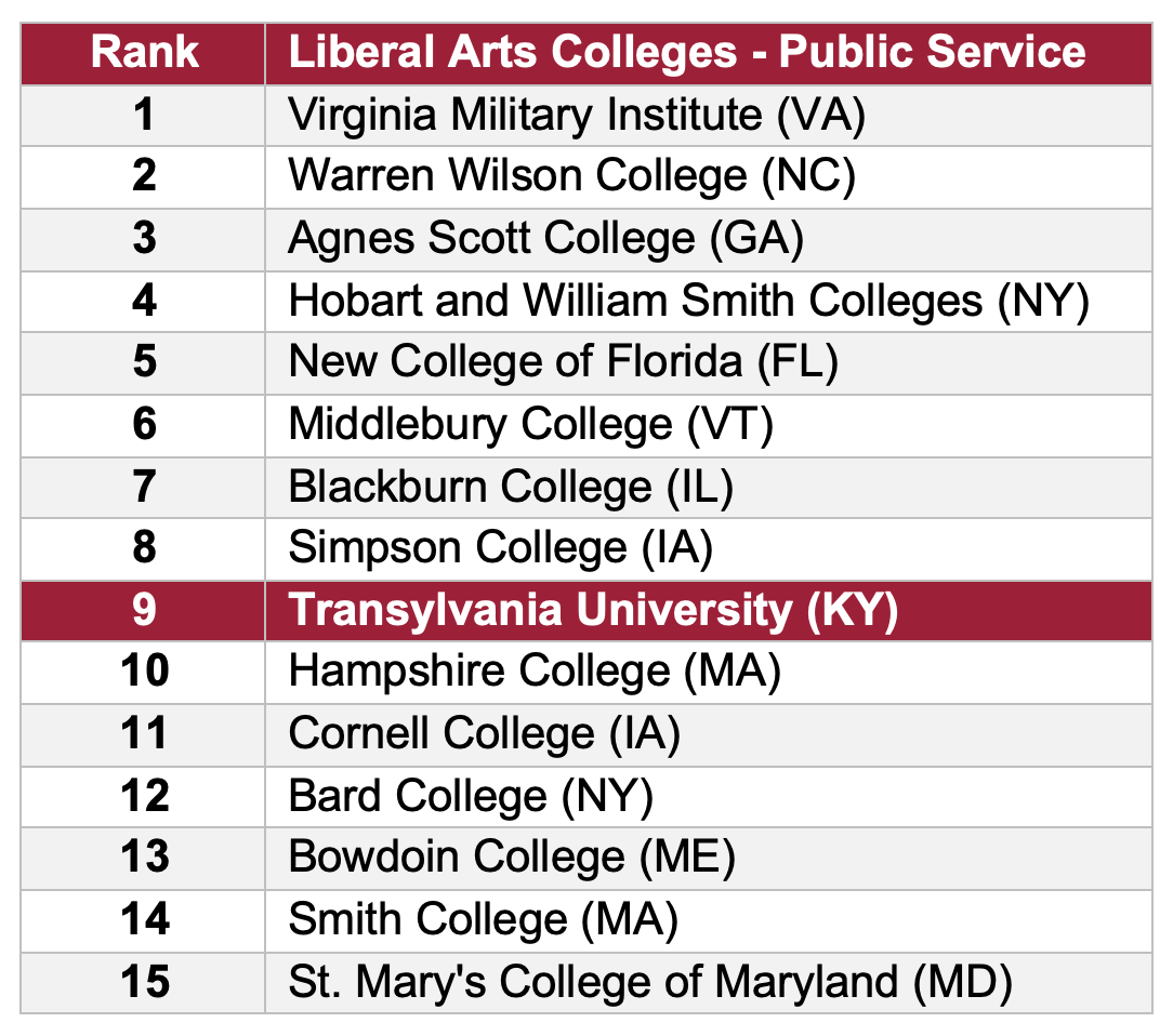 National Liberal Arts Colleges ranked by public service. (Washington Monthly, 2020 College Guide and Rankings)