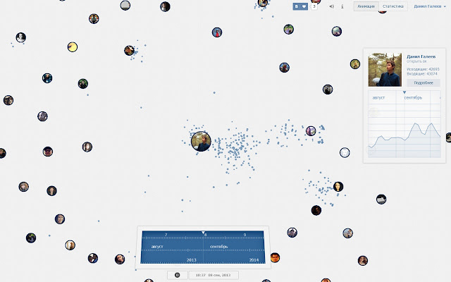 Статистика Личных Сообщений Вконтакте