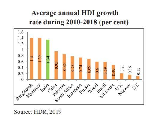 C:\\Users\\CIA\\Desktop\\Average annual HDI.jpg