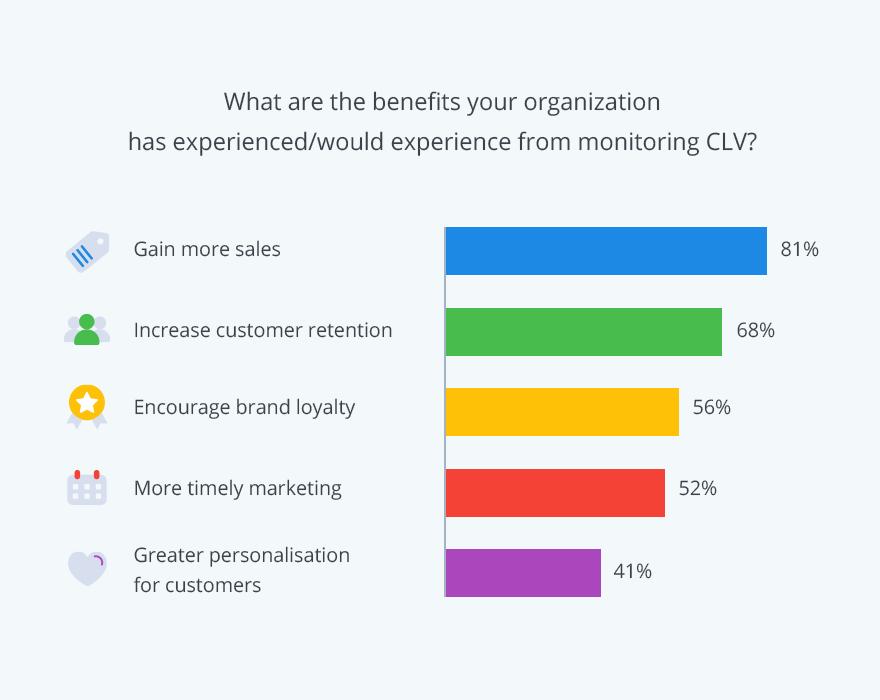 measuring customer lifetime value