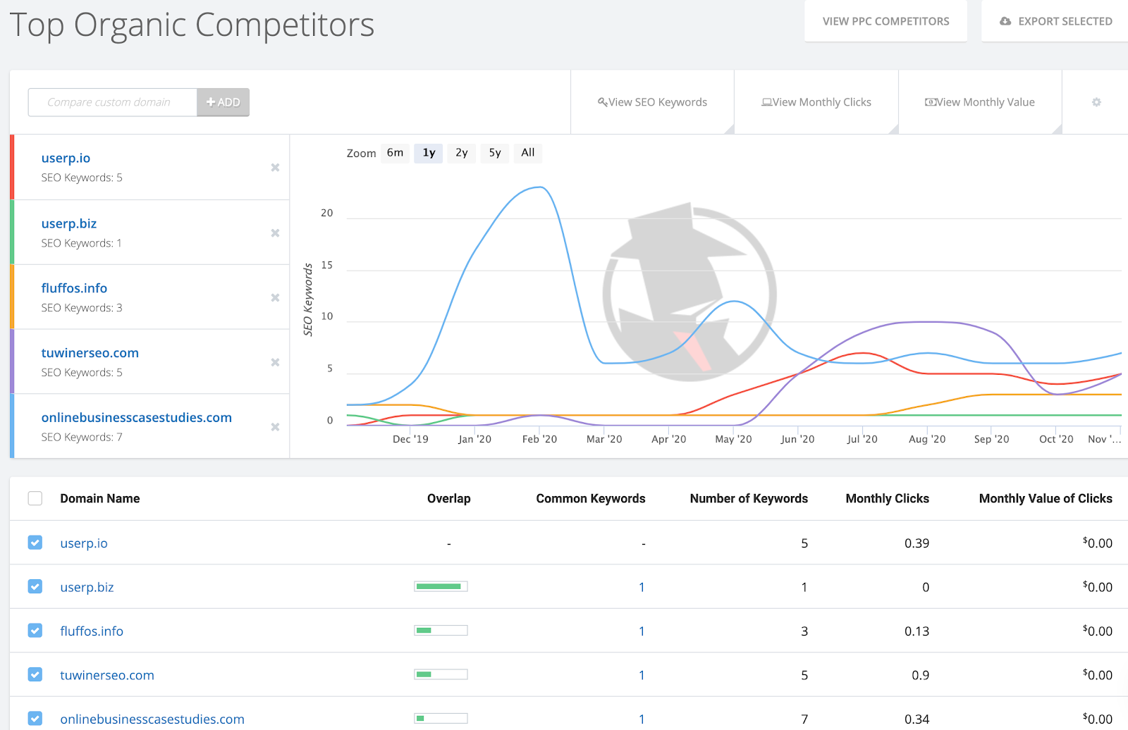 find competitor backlinks with spyfu