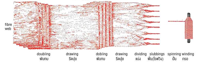 Roving-formation.jpg