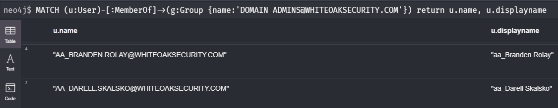 white oak security's screenshot of a query that shows all members of the domain admins group.