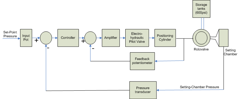 block diagram of wind-tunnel pressure control system