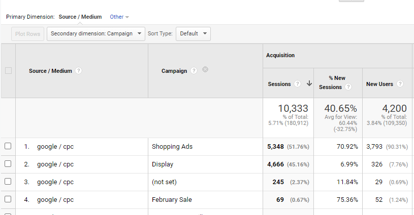 Google Analytics Campaign Secondary Dimension